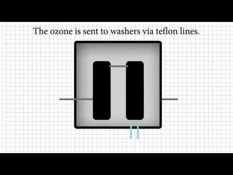 AirTrona Commercial Ozone Laundry System Process