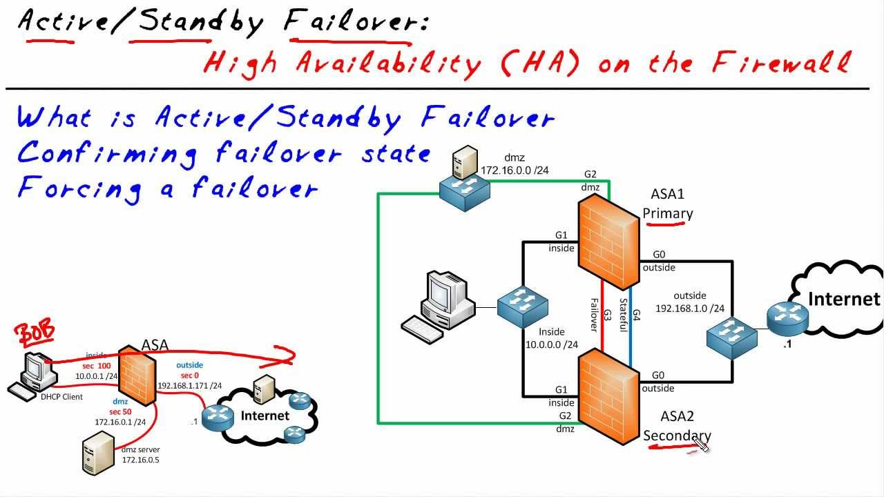 Cisco 7200 Ios