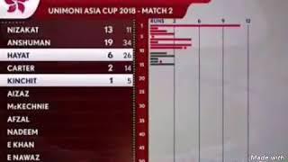 Pakistan vs Hong Kong Asia cup 2018|| Pak vs HK Highlights Asia Cup ||Shadab Khan Bowling