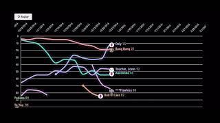 Nicki Minaj - Hot 100 Chart History