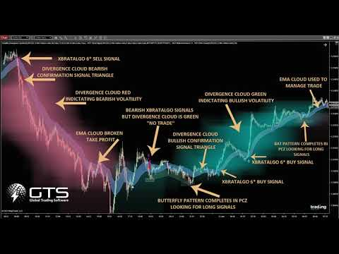 video Ultimate Day Trading Bundle For MT4