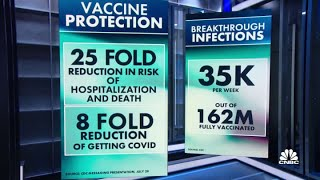 CDC: Fully-vaccinated people can still spread the delta variant