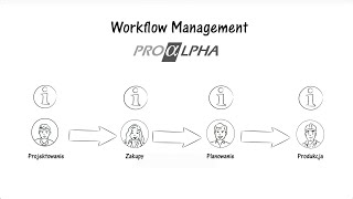 Workflow Management w systemie ERP | proALPHA