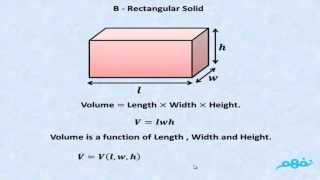 Definition of  Multi Varible Function - نفهم