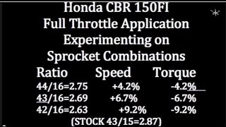 Honda Rs150R Setting Sprocket MOD Specs 65mm Part #1 - Xemika