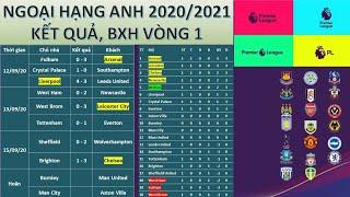 Bảng xếp hạng Ngoại hạng Anh 2020/2021 Vòng 1