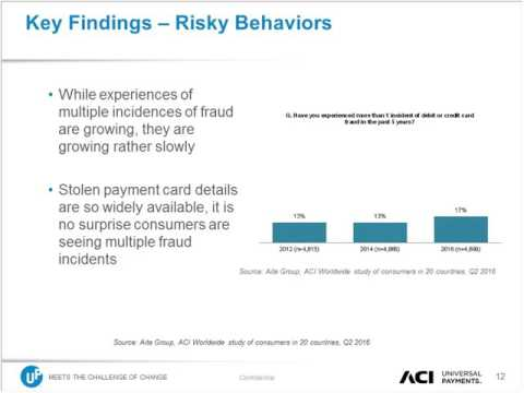 Consumer Fraud Trends – Global Survey Results