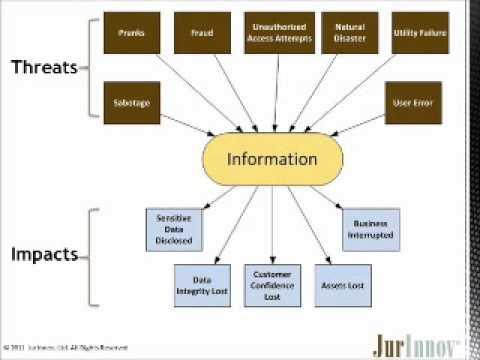 Information Security for Business Leaders Pt. 1 - JurInnov.com