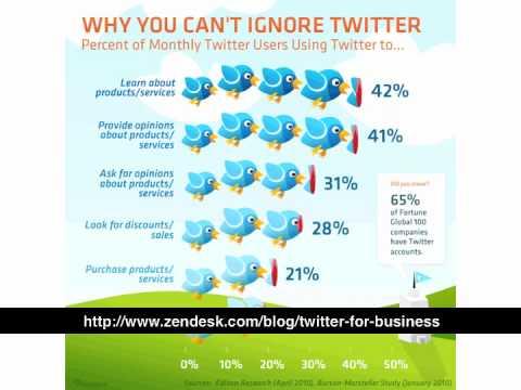 Using Twitter For Social Media Marketing In Lynchburg, Bedford and Roanoke, VA