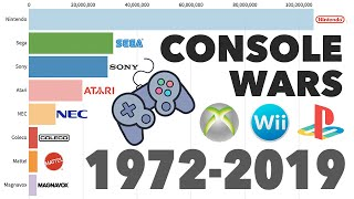Brands With Best-Selling Video Game Consoles 1972 - 2019