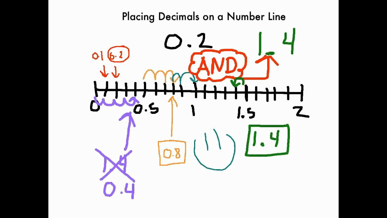Decimals On A Number Line Youtube