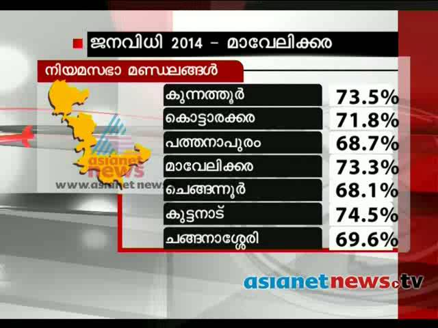 Election 2014: Post poll analysis: Mavelikkara (Lok Sabha constituency)