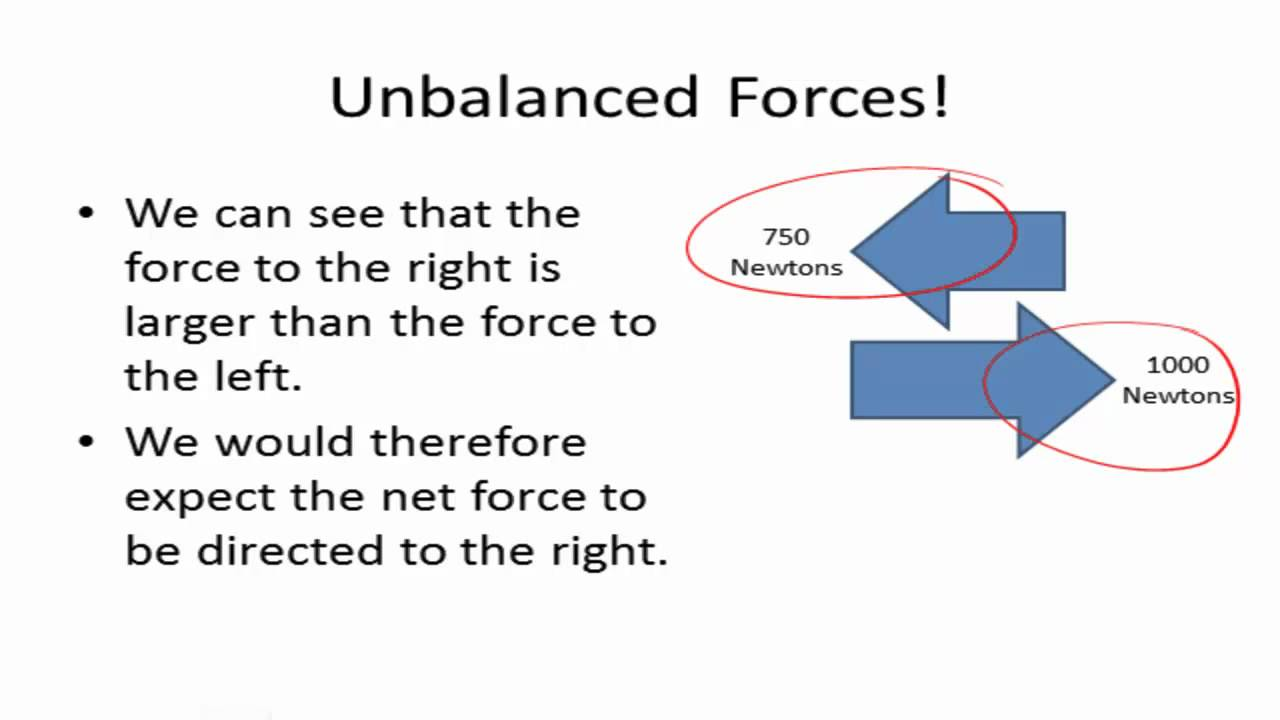 Unbalanced Forces Diag...