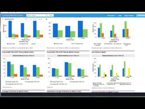 How to Manage Customer Service Performance Using Salesforce Dashboards & NewVoiceMedia