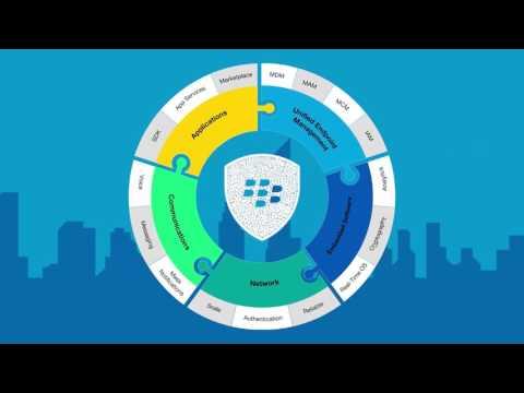 Présentation de BlackBerry Secure