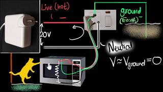Live wire, neutral & ground (earth wire) - Domestic circuits (part 1)   Physics   Khan Academy