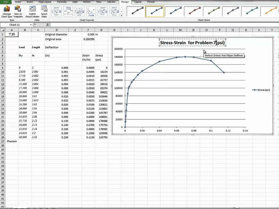 Stress Strain Curve For Steel And Resulting Points Of