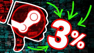 The *NEW* Worst Game on Steam (3% positive reviews...)