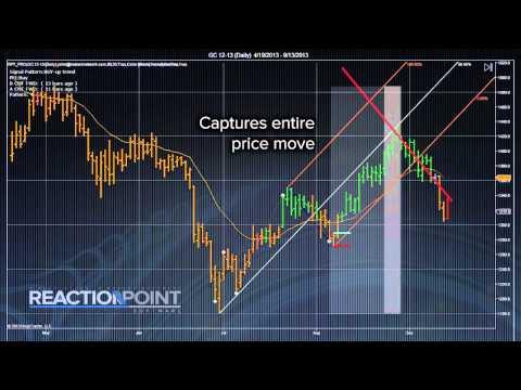 Future option trading wiki