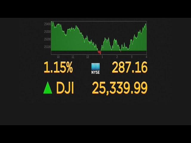 美股連挫2天後跌深反彈 道瓊上漲287點