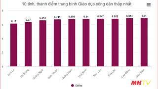 Điểm Thực Tế Sơn La, Hà Giang, Hòa Bình đứng kỳ thi TPHT 2019