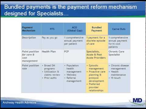 Getting To Know Bundled Payment for Care Improvement