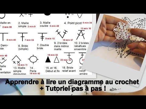 apprendre lire un diagramme au crochet tutoriel pas pas. Black Bedroom Furniture Sets. Home Design Ideas