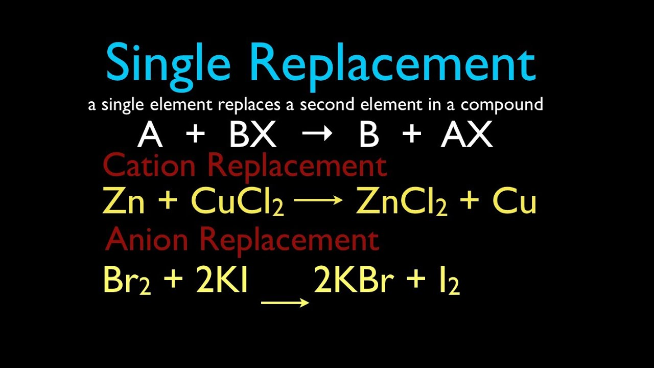 Types of Chemical Reactions |Single Displacement Reaction Formula