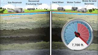 Fracking Explained with Animation by A2L Consulting