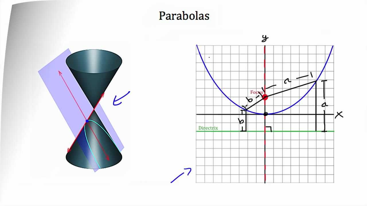 Conic Sections -- Parabola - YouTube