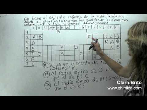 Propiedades Periódicas 8