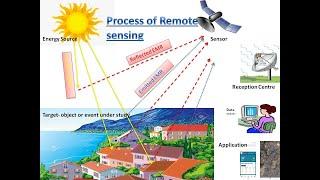 Process of Remote Sensing
