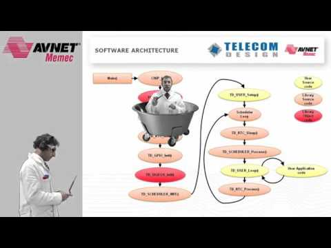 Avnet Memec | Silica presents Telecom Design TD1208 Modules