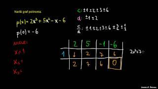 Graf polinoma 1