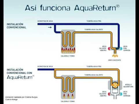 AquaReturn, cómo funciona