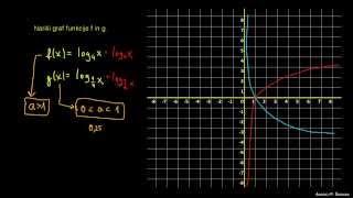 Naloga 6 – logaritemska funkcija