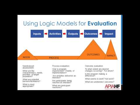 Beyond the Basics: Using Logic Models Through the Life of Your Program