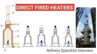 Direct Fired Heater   Furnace   Refinery   Oil&Gas