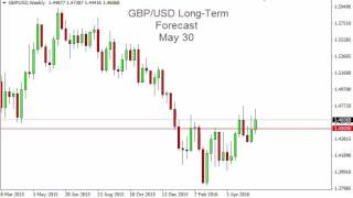 GBP/USD Forecast for the week of May 30 2016, Technical Analysis
