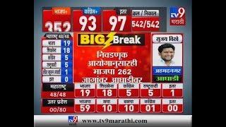 Lok Sabha Results LIVE | आतापर्यतच्या निकालात NDAची 352 जागांवर आघाडी, भाजपला 256 जागा-TV9