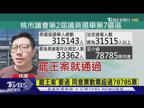 二階段達標 王浩宇罷免案明年1/16投票