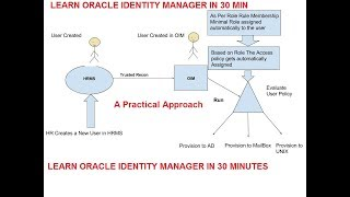 Oracle Identity Manager Training -- Session 1