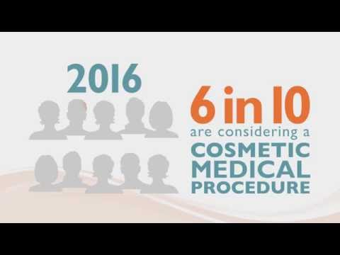 The percentage of consumers considering a cosmetic medical procedure has almost doubled since 2013, according to survey data released by the American Society for Dermatologic Surgery.