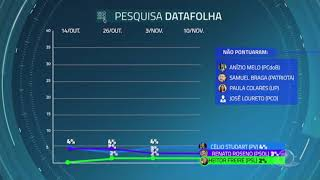 Pesquisa Datafolha para à Prefeitura de Fortaleza   Jornal da Cidade