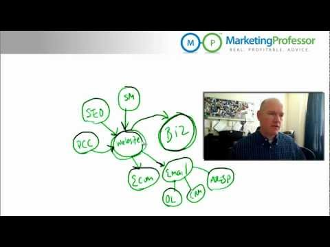 Marketing Automation Tools and the Infusionsoft Campaign Builder