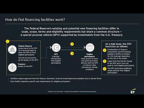 How effective has the SPV and Federal Reserve facilities been and what can we expect?