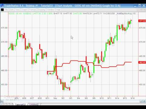 Tutorial 32 | Creating a daily moving average indicator on an intraday chart
