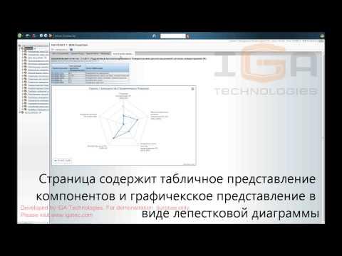 Управление базой технических решений. Лепестковая диаграмма совершенства (по составу)