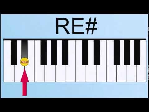 Como tocar los vallenatos en el PIANO  tema EL TESTAMENTO