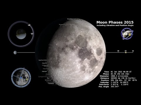 Moon Phases 2015, Northern Hemisphere